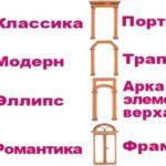 Разновидности арок — полный список