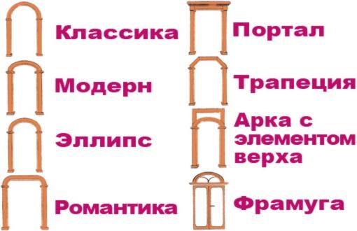 Разновидности арок