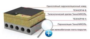 ploskaya-krovlya-tehnonikol_2