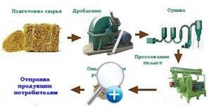 oborudovanie-dlya-pellet_4