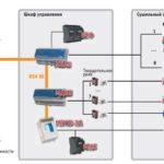 Автоматизация сушки древесины: основы правильного управления
