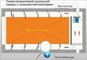 Схема конвективной сушильной камеры с осевыми вентиляторами