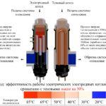 Экономичные электрические котлы отопления для дома и их разновидности