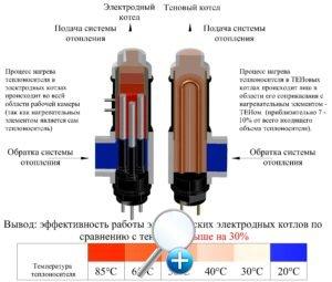 Разновидности электрических котлов