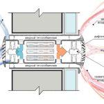 Приточная вентиляция с рекуперацией тепла: принцип действия и разновидности