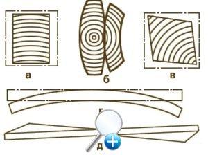 Деформация древесины при сушке - возможные варианты