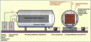 Устройство оборудования для вакуумной просушки