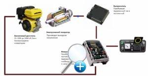 Система генератора с инвертором
