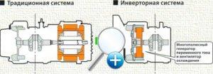 raznica-mezhdu-invertornymi-i-obychnymi-generatorami.jpg