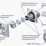 Вентилятор осевой вытяжной настенный и его особенности