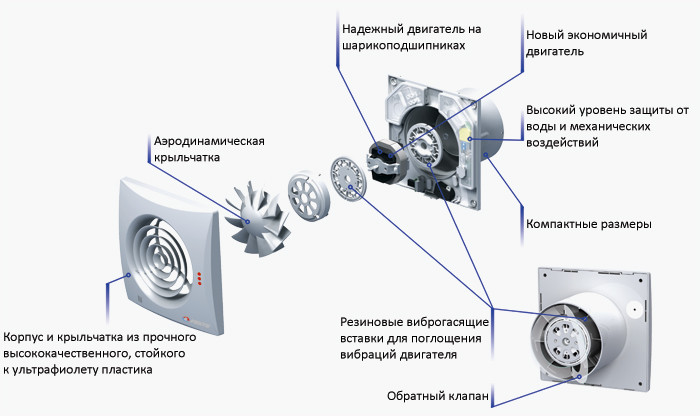 kak-ustroen-nastennyj-ventilyator.jpg