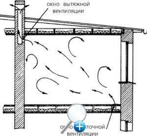 Схема движения воздуха входящих и исходящих потоков