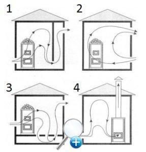 Четыре отличных схемы вентиляции в парной