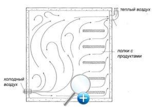 Схема движения воздушных масс в подвале, через вентиляционные отверстия