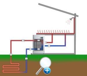 Тепловые насосы позволяют использование ресурсов природной энергией, источником которой может быть атмосферный воздух, почва, поверхностные воды или подземные