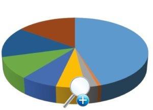 Сокращение выбросов CO2 по сравнению с масляными котлами до 90%, а по сравнению с газовыми котлами на 80%